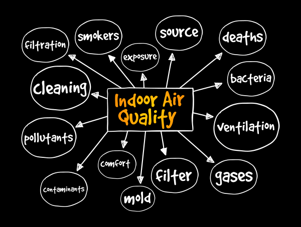 IAQ and You: Indoor Air Quality HVAC Products